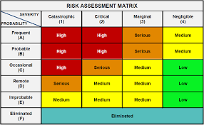 12 riskassessment quizquestion